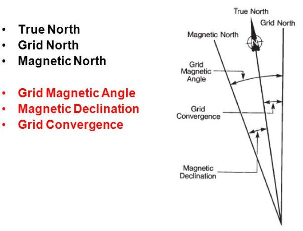 Grid Magnetic Angle. Magnetic Declination. Grid Convergence. 0205MAC04PP.