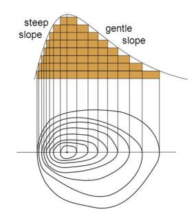 Identifying+slope+steepness