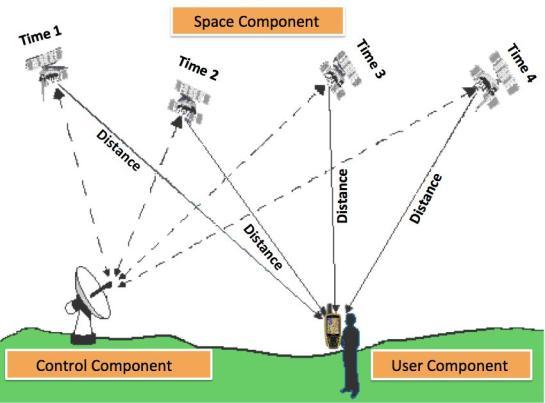 GPScontrol